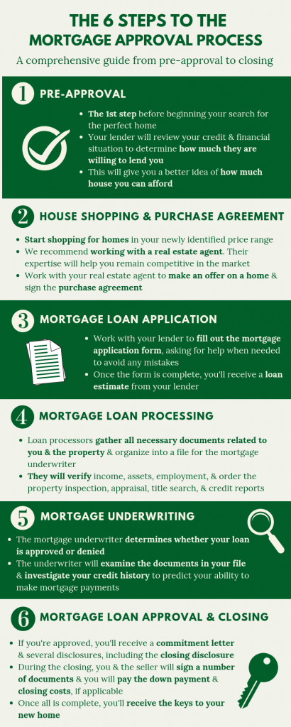 6 steps mortgage approval process infographic